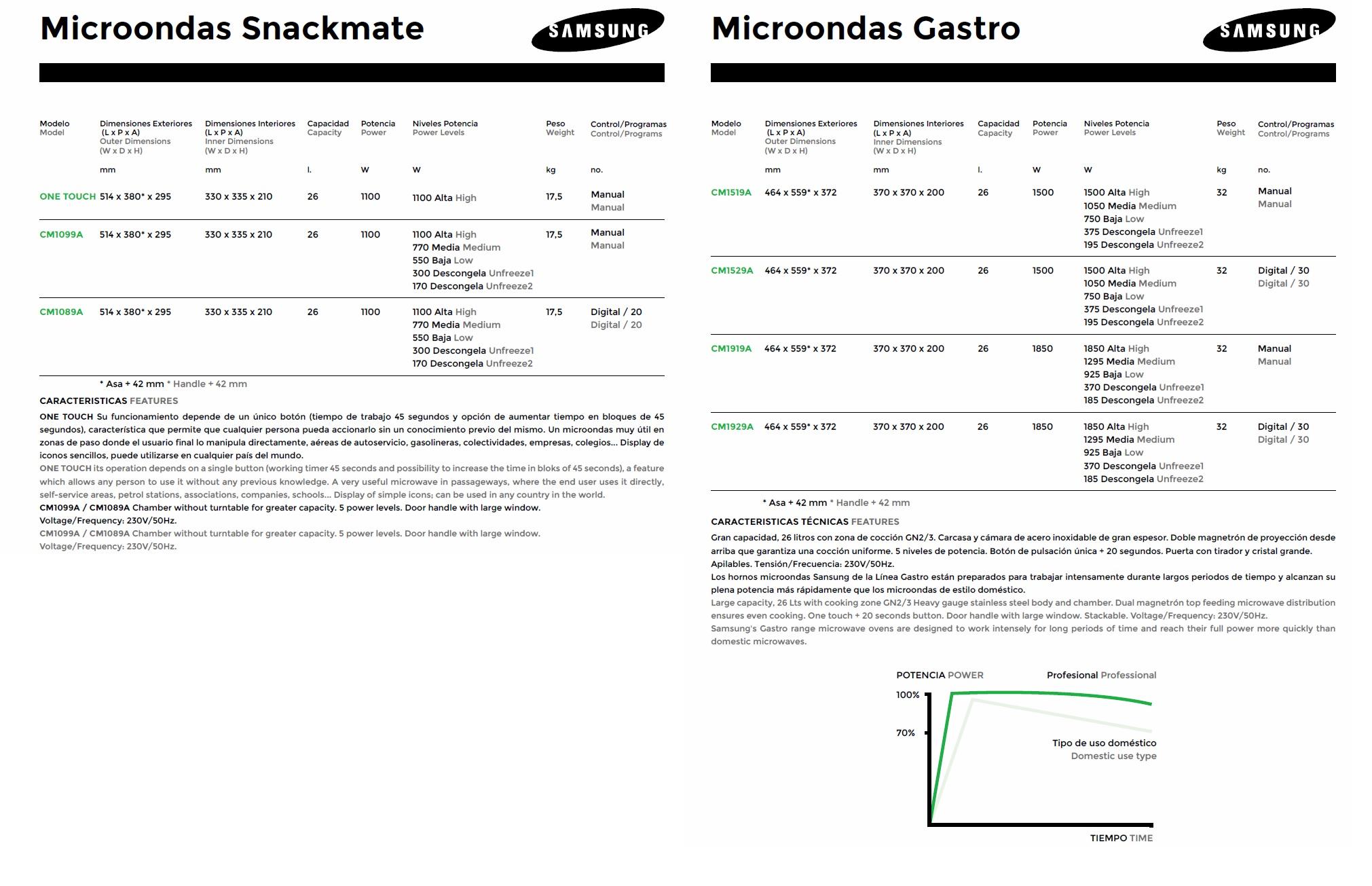 microondas tecnica
